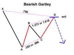 sistem perdagangan gartley panggil indikator forex tanpa menggambar ulang