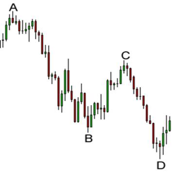 sistem perdagangan gartley beli dan jual sinyal untuk perdagangan hari